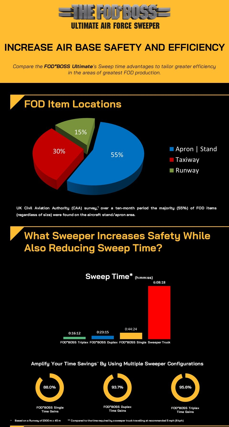 Cropped FODBOSS Sweep Time Infographic - MA