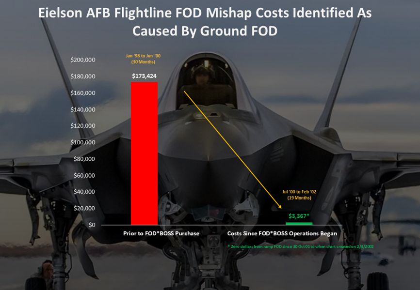 Eielson AFB FOD Report