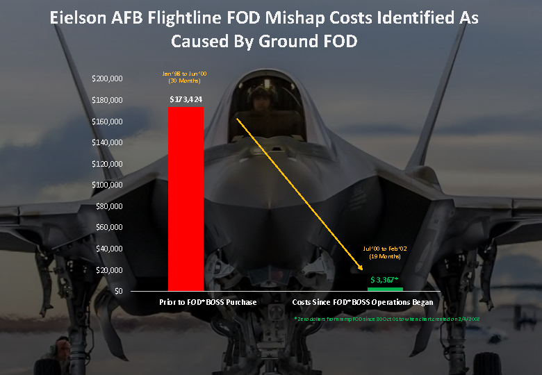 Eielson AFB Ramp FOD Report_Page_1